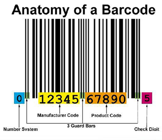The Difference Between Product SKU & UPC Barcode